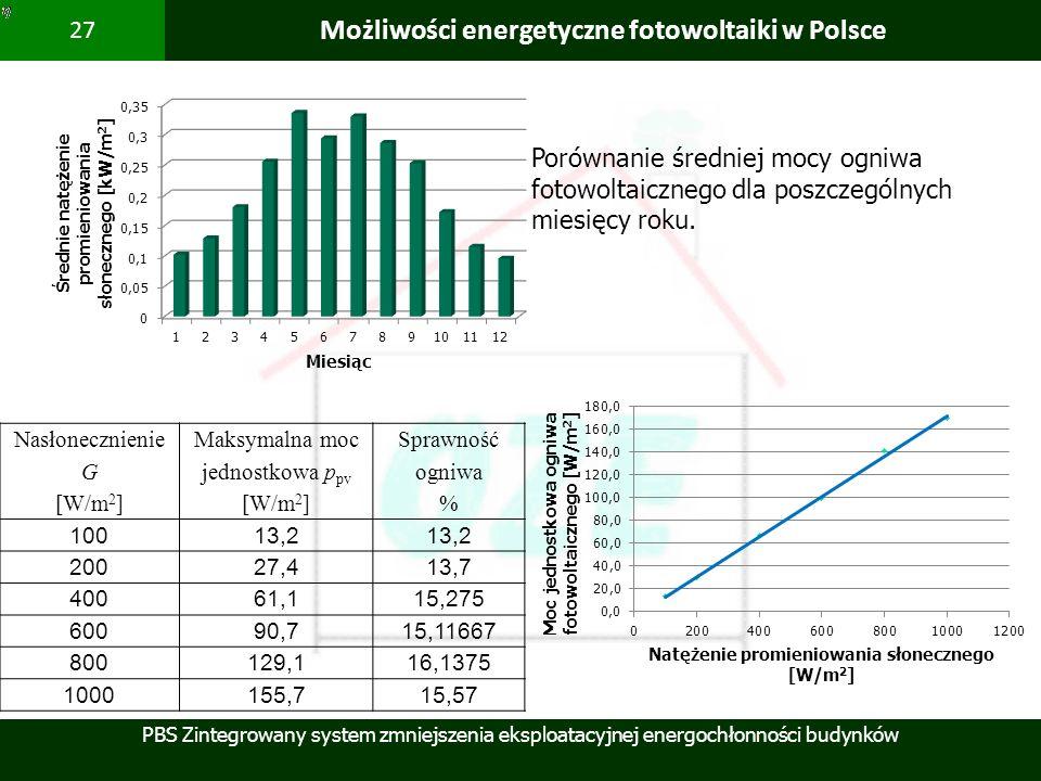 PBS Zintegrowany system zmniejszenia eksploatacyjnej energochłonności budynków 27 Możliwości energetyczne fotowoltaiki w Polsce Porównanie średniej mo