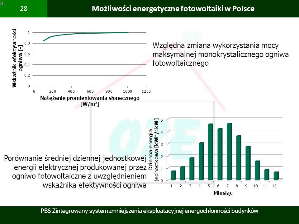 PBS Zintegrowany system zmniejszenia eksploatacyjnej energochłonności budynków 28 Możliwości energetyczne fotowoltaiki w Polsce Względna zmiana wykorz