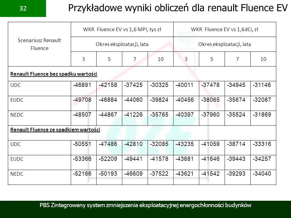 PBS Zintegrowany system zmniejszenia eksploatacyjnej energochłonności budynków 32 Scenariusz Renault Fluence WKR Fluence EV vs 1,6 MPI, tys złWKR Flue