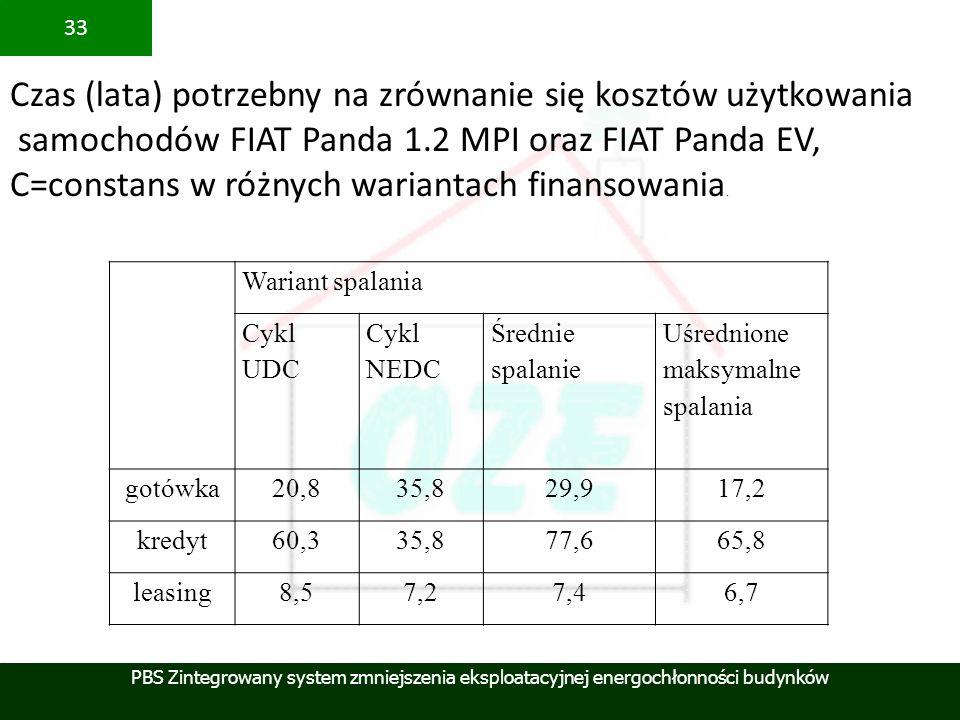 PBS Zintegrowany system zmniejszenia eksploatacyjnej energochłonności budynków 33 Wariant spalania Cykl UDC Cykl NEDC Średnie spalanie Uśrednione maks