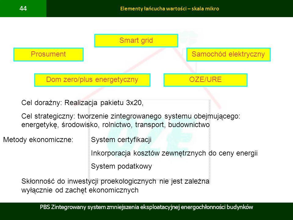 PBS Zintegrowany system zmniejszenia eksploatacyjnej energochłonności budynków 44 Elementy łańcucha wartości – skala mikro ProsumentSamochód elektrycz