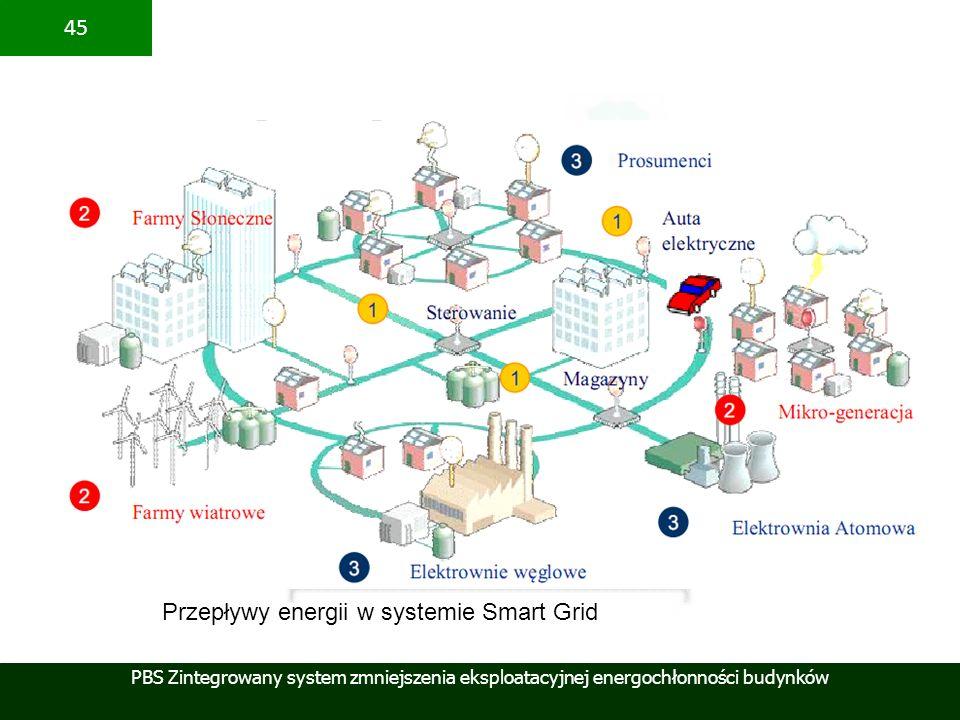 PBS Zintegrowany system zmniejszenia eksploatacyjnej energochłonności budynków 45 Przepływy energii w systemie Smart Grid