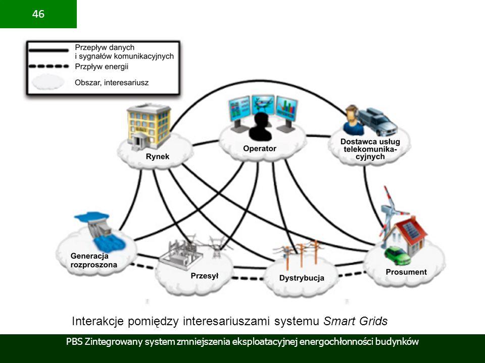 PBS Zintegrowany system zmniejszenia eksploatacyjnej energochłonności budynków 46 Interakcje pomiędzy interesariuszami systemu Smart Grids
