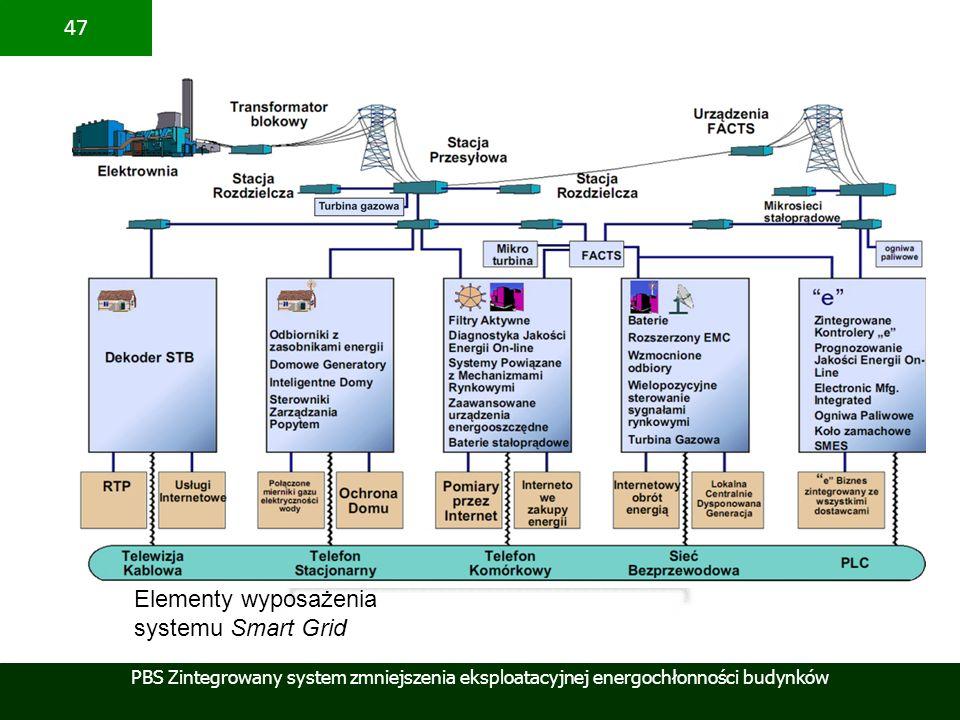 PBS Zintegrowany system zmniejszenia eksploatacyjnej energochłonności budynków 47 Elementy wyposażenia systemu Smart Grid