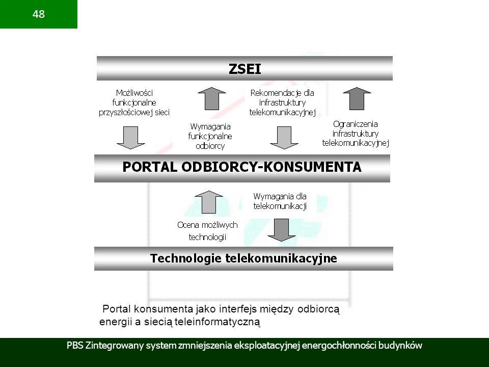 PBS Zintegrowany system zmniejszenia eksploatacyjnej energochłonności budynków 48 Portal konsumenta jako interfejs między odbiorcą energii a siecią te