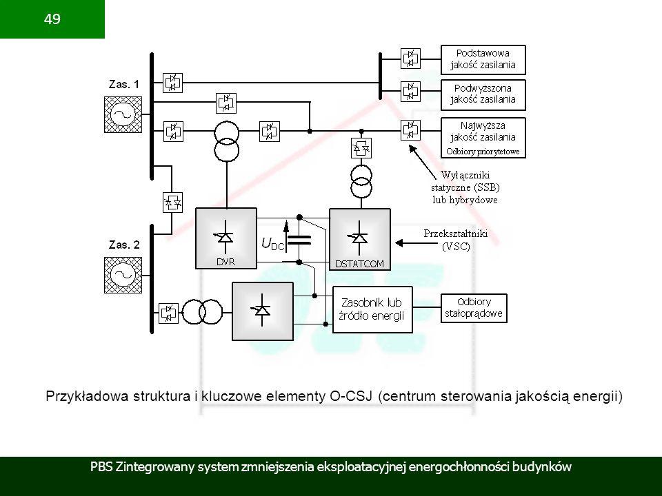 PBS Zintegrowany system zmniejszenia eksploatacyjnej energochłonności budynków 49 Przykładowa struktura i kluczowe elementy O-CSJ (centrum sterowania