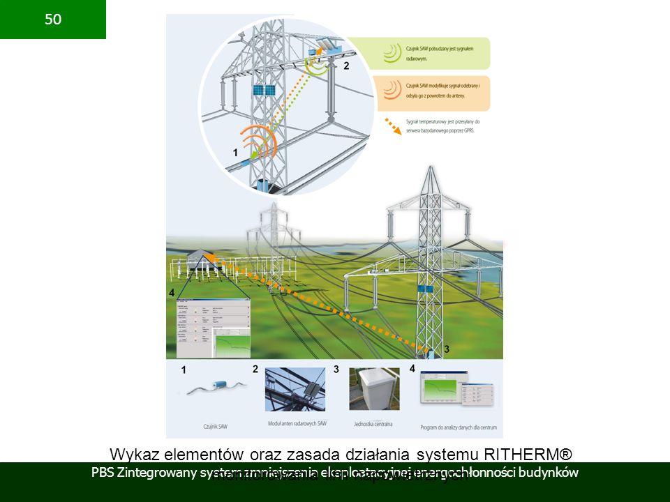 PBS Zintegrowany system zmniejszenia eksploatacyjnej energochłonności budynków 50 Wykaz elementów oraz zasada działania systemu RITHERM® monitorowania