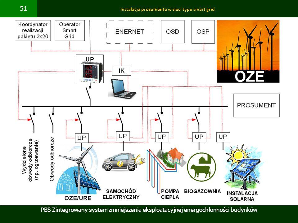 PBS Zintegrowany system zmniejszenia eksploatacyjnej energochłonności budynków 51 Instalacja prosumenta w sieci typu smart grid