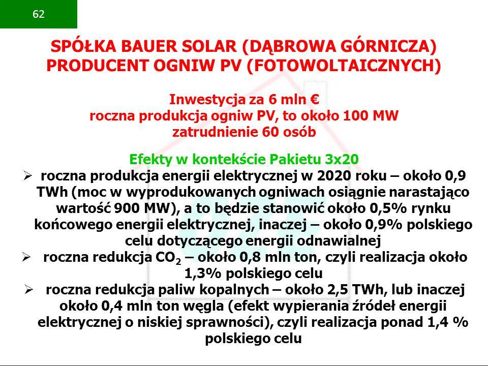 PBS Zintegrowany system zmniejszenia eksploatacyjnej energochłonności budynków 62 SPÓŁKA BAUER SOLAR (DĄBROWA GÓRNICZA) PRODUCENT OGNIW PV (FOTOWOLTAI