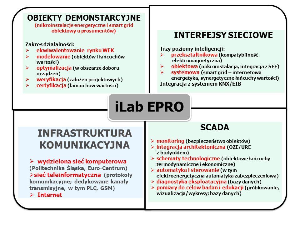 iLab EPRO OBIEKTY DEMONSTARCYJNE (mikroinstalacje energetyczne i smart grid obiektowy u prosumentów) Zakres działalności: ekwiwalentowanie rynku WEK m