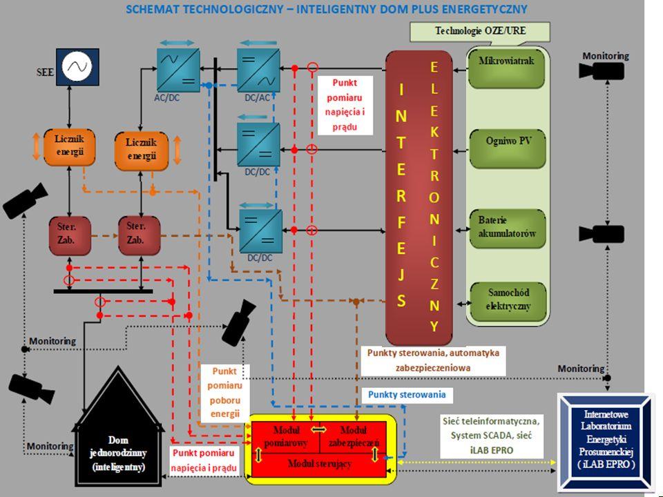 PBS Zintegrowany system zmniejszenia eksploatacyjnej energochłonności budynków 69