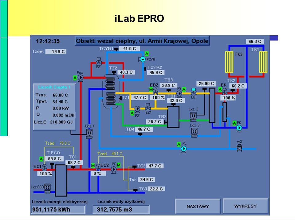 PBS Zintegrowany system zmniejszenia eksploatacyjnej energochłonności budynków 79 iLab EPRO