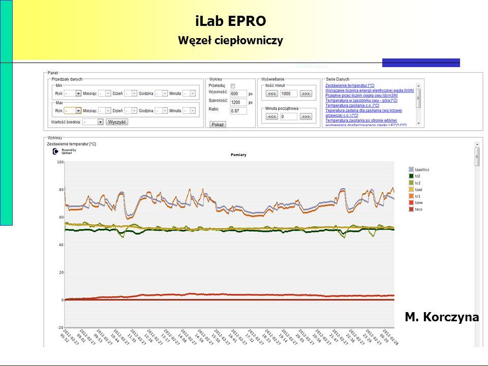 PBS Zintegrowany system zmniejszenia eksploatacyjnej energochłonności budynków 80 iLab EPRO Węzeł ciepłowniczy M. Korczyna