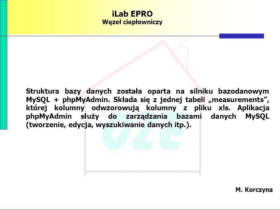 PBS Zintegrowany system zmniejszenia eksploatacyjnej energochłonności budynków 81 iLab EPRO Węzeł ciepłowniczy Struktura bazy danych została oparta na