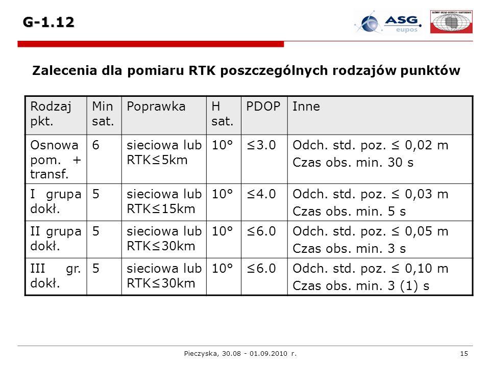 Pieczyska, 30.08 - 01.09.2010 r.15 G-1.12 Zalecenia dla pomiaru RTK poszczególnych rodzajów punktów Rodzaj pkt. Min sat. PoprawkaH sat. PDOPInne Osnow