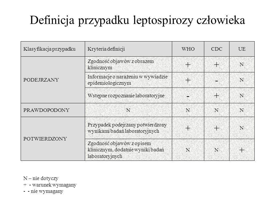 Definicja przypadku leptospirozy człowieka NNNNPRAWDOPODONY + NN Zgodność objawów z opisem klinicznym, dodatnie wyniki badań laboratoryjnych N ++ Przy