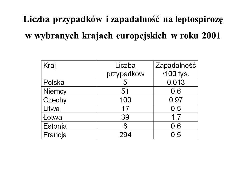 Liczba przypadków i zapadalność na leptospirozę w wybranych krajach europejskich w roku 2001