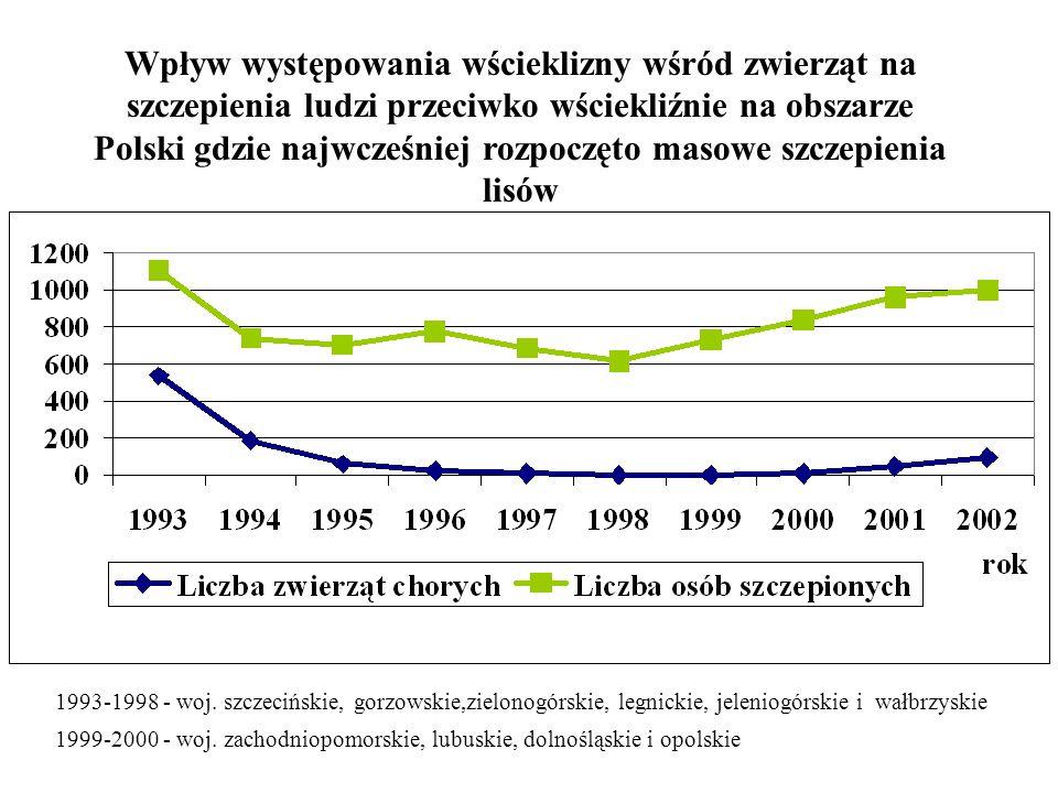 Wpływ występowania wścieklizny wśród zwierząt na szczepienia ludzi przeciwko wściekliźnie na obszarze Polski gdzie najwcześniej rozpoczęto masowe szcz