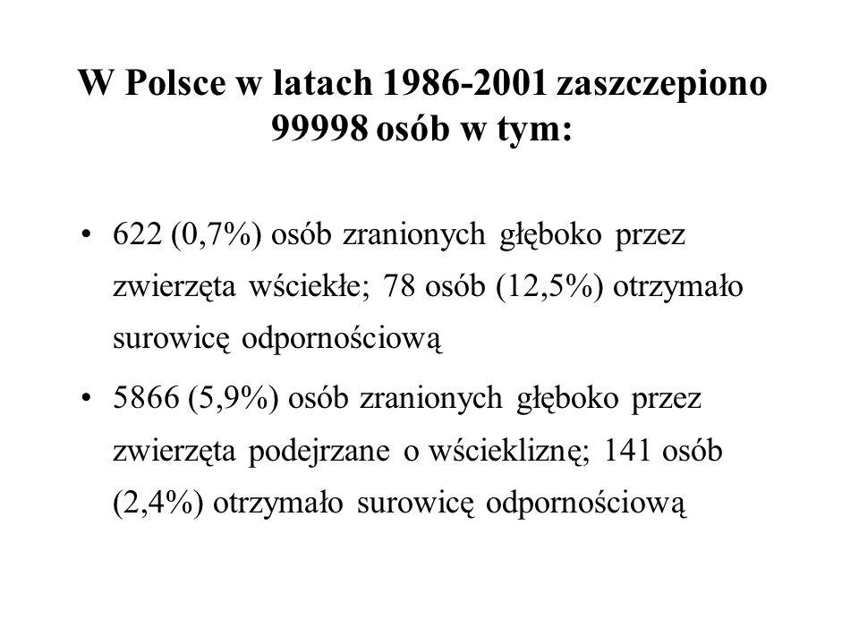 W Polsce w latach 1986-2001 zaszczepiono 99998 osób w tym: 622 (0,7%) osób zranionych głęboko przez zwierzęta wściekłe; 78 osób (12,5%) otrzymało suro