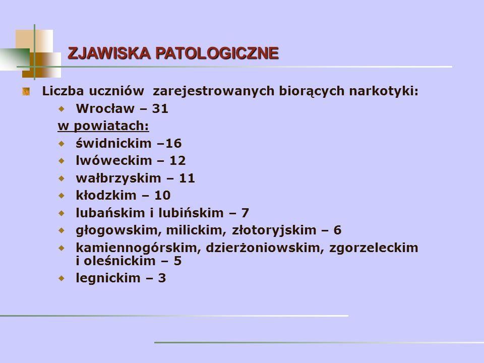 Liczba uczniów zarejestrowanych biorących narkotyki: Wrocław – 31 w powiatach: świdnickim –16 lwóweckim – 12 wałbrzyskim – 11 kłodzkim – 10 lubańskim i lubińskim – 7 głogowskim, milickim, złotoryjskim – 6 kamiennogórskim, dzierżoniowskim, zgorzeleckim i oleśnickim – 5 legnickim – 3 ZJAWISKA PATOLOGICZNE