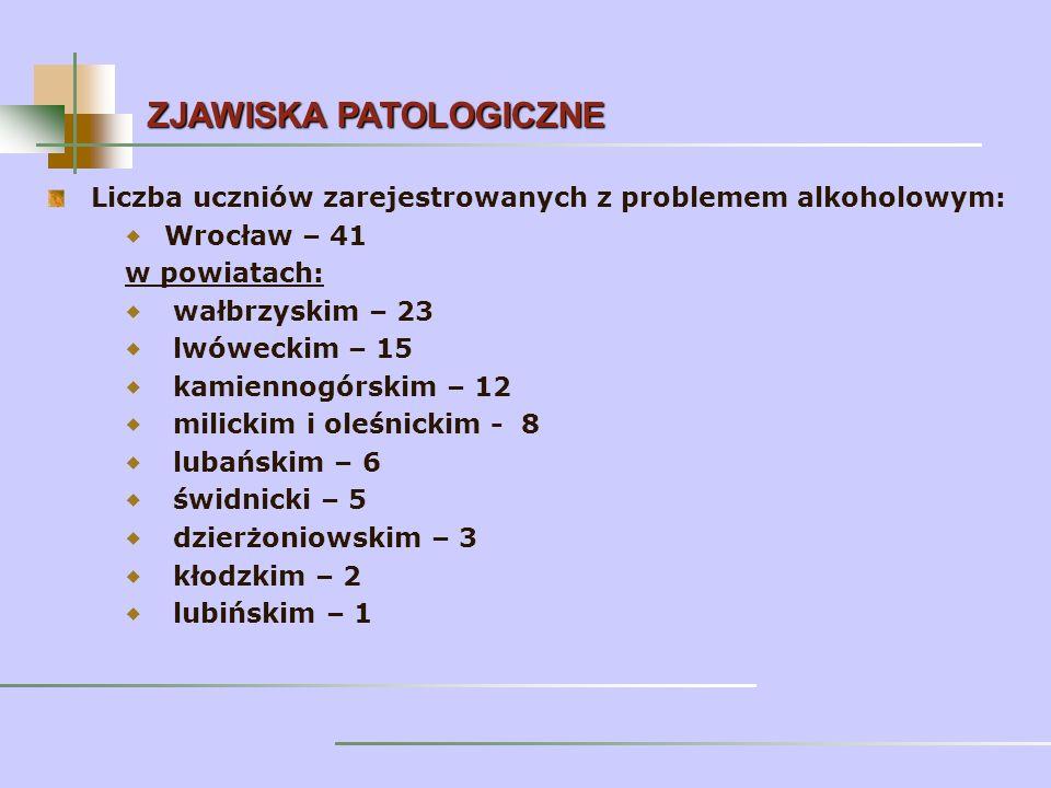 Liczba uczniów zarejestrowanych z problemem alkoholowym: Wrocław – 41 w powiatach: wałbrzyskim – 23 lwóweckim – 15 kamiennogórskim – 12 milickim i oleśnickim - 8 lubańskim – 6 świdnicki – 5 dzierżoniowskim – 3 kłodzkim – 2 lubińskim – 1 ZJAWISKA PATOLOGICZNE