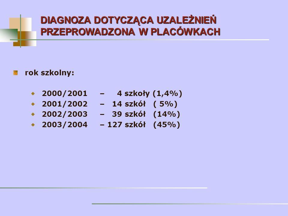 rok szkolny: 2000/2001 – 4 szkoły (1,4%) 2001/2002 – 14 szkół ( 5%) 2002/2003 – 39 szkół (14%) 2003/2004 – 127 szkół (45%) DIAGNOZA DOTYCZĄCA UZALEŻNIEŃ PRZEPROWADZONA W PLACÓWKACH