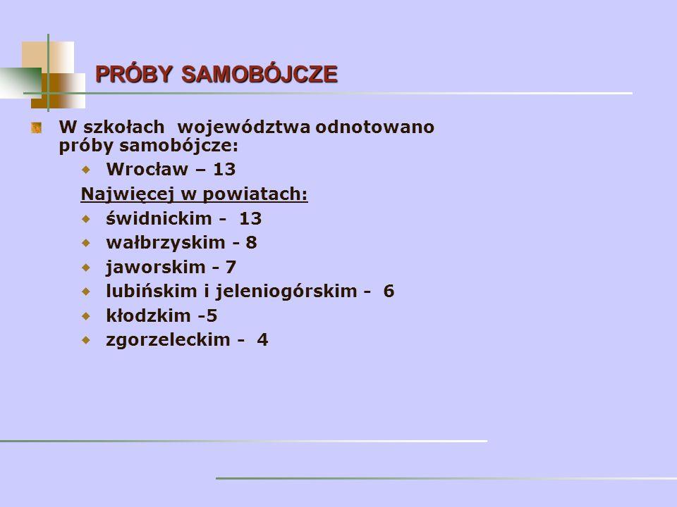 W szkołach województwa odnotowano próby samobójcze: Wrocław – 13 Najwięcej w powiatach: świdnickim - 13 wałbrzyskim - 8 jaworskim - 7 lubińskim i jeleniogórskim - 6 kłodzkim -5 zgorzeleckim - 4 PRÓBY SAMOBÓJCZE