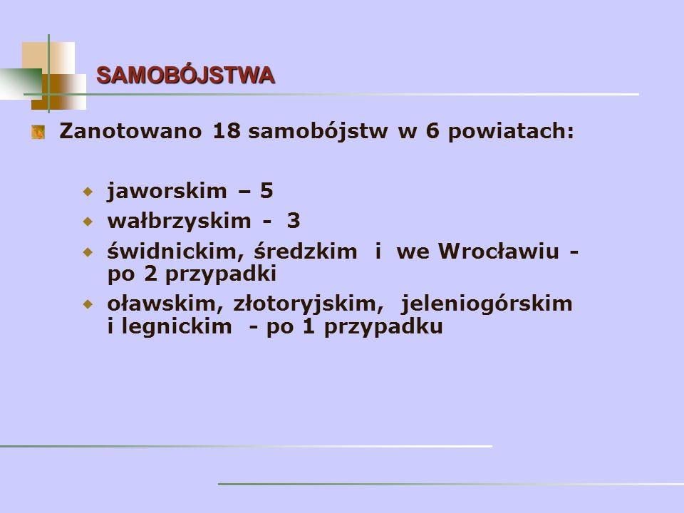 Zanotowano 18 samobójstw w 6 powiatach: jaworskim – 5 wałbrzyskim - 3 świdnickim, średzkim i we Wrocławiu - po 2 przypadki oławskim, złotoryjskim, jeleniogórskim i legnickim - po 1 przypadku SAMOBÓJSTWA
