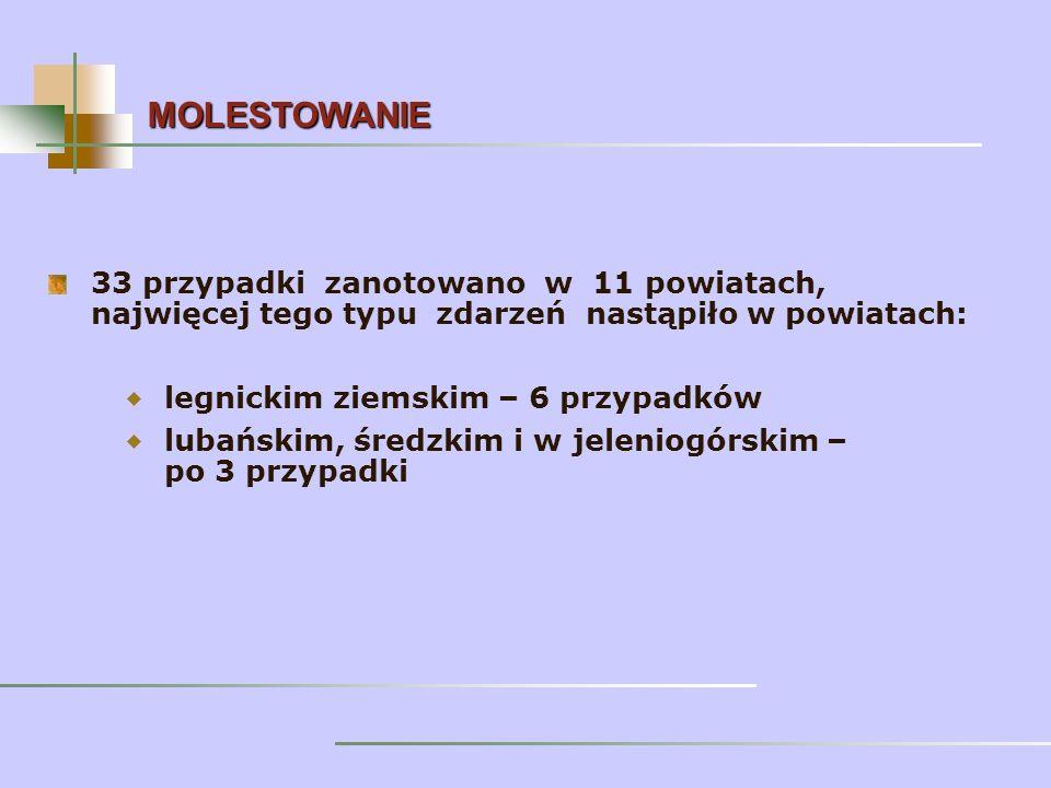 33 przypadki zanotowano w 11 powiatach, najwięcej tego typu zdarzeń nastąpiło w powiatach: legnickim ziemskim – 6 przypadków lubańskim, średzkim i w jeleniogórskim – po 3 przypadki MOLESTOWANIE