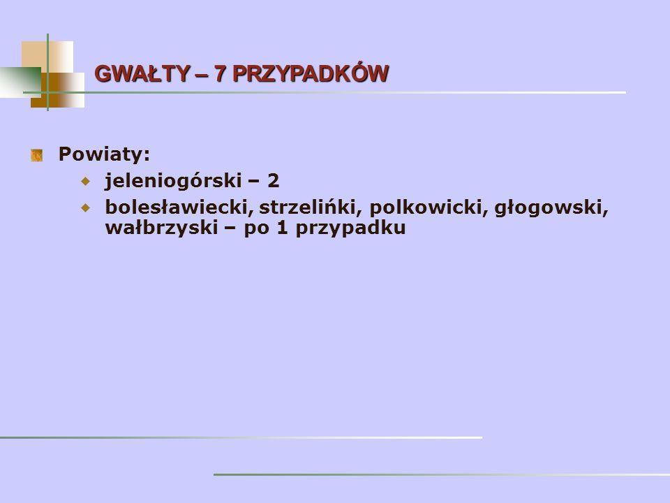 Powiaty: jeleniogórski – 2 bolesławiecki, strzelińki, polkowicki, głogowski, wałbrzyski – po 1 przypadku GWAŁTY – 7 PRZYPADKÓW