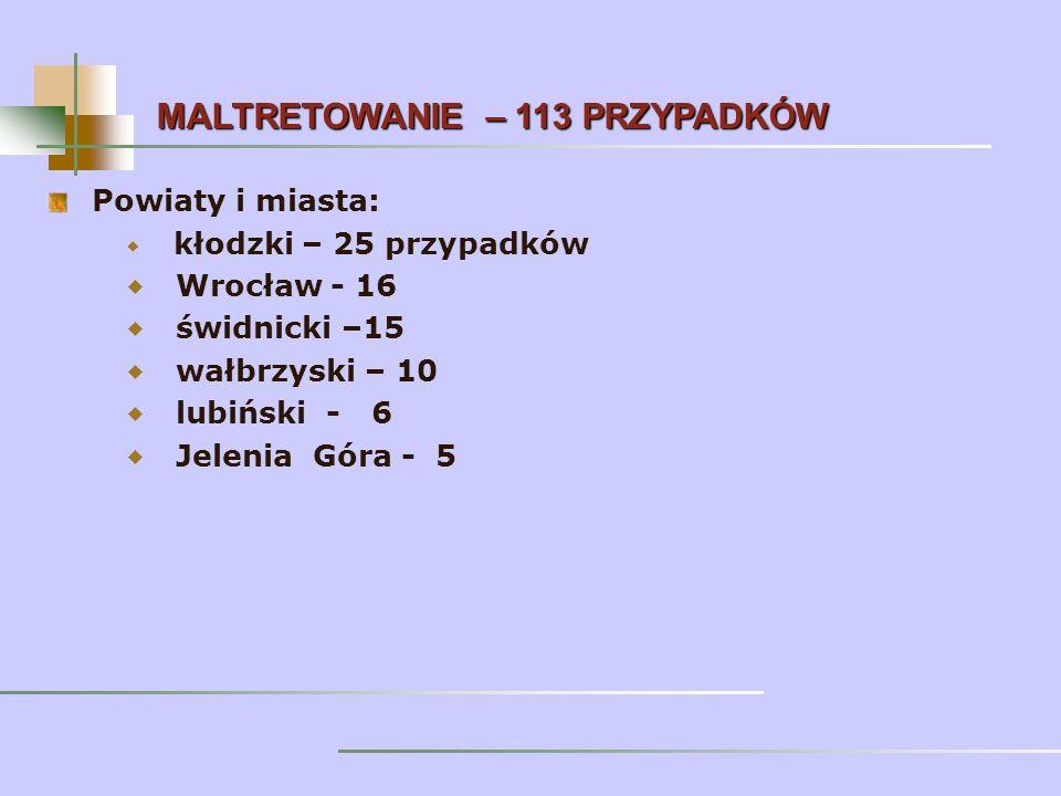 Powiaty i miasta: kłodzki – 25 przypadków Wrocław - 16 świdnicki –15 wałbrzyski – 10 lubiński - 6 Jelenia Góra - 5 MALTRETOWANIE – 113 PRZYPADKÓW