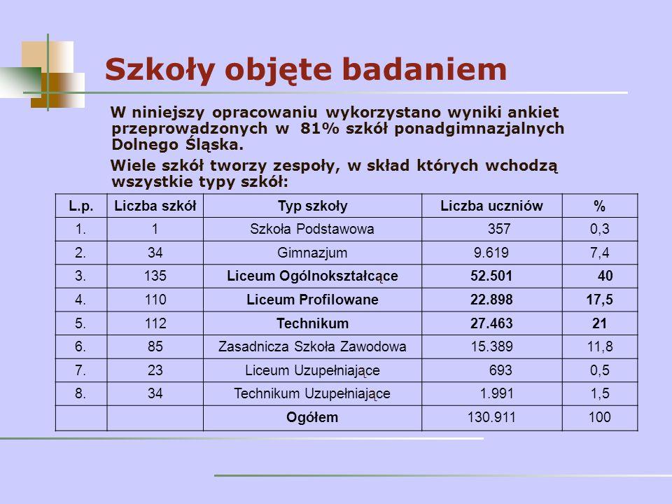 Szkoły objęte badaniem W niniejszy opracowaniu wykorzystano wyniki ankiet przeprowadzonych w 81% szkół ponadgimnazjalnych Dolnego Śląska.