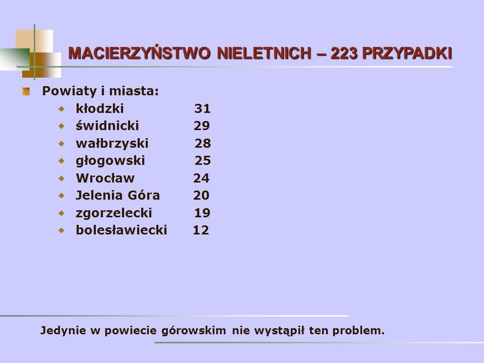 Powiaty i miasta: kłodzki 31 świdnicki 29 wałbrzyski 28 głogowski 25 Wrocław 24 Jelenia Góra 20 zgorzelecki 19 bolesławiecki 12 MACIERZYŃSTWO NIELETNICH– 223 PRZYPADKI MACIERZYŃSTWO NIELETNICH – 223 PRZYPADKI Jedynie w powiecie górowskim nie wystąpił ten problem.