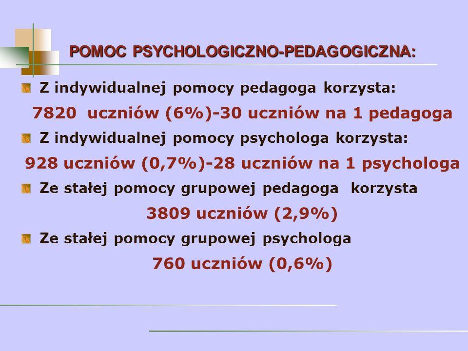 Z indywidualnej pomocy pedagoga korzysta: 7820 uczniów (6%)-30 uczniów na 1 pedagoga Z indywidualnej pomocy psychologa korzysta: 928 uczniów (0,7%)-28 uczniów na 1 psychologa Ze stałej pomocy grupowej pedagoga korzysta 3809 uczniów (2,9%) Ze stałej pomocy grupowej psychologa 760 uczniów (0,6%) POMOC PSYCHOLOGICZNO-PEDAGOGICZNA: