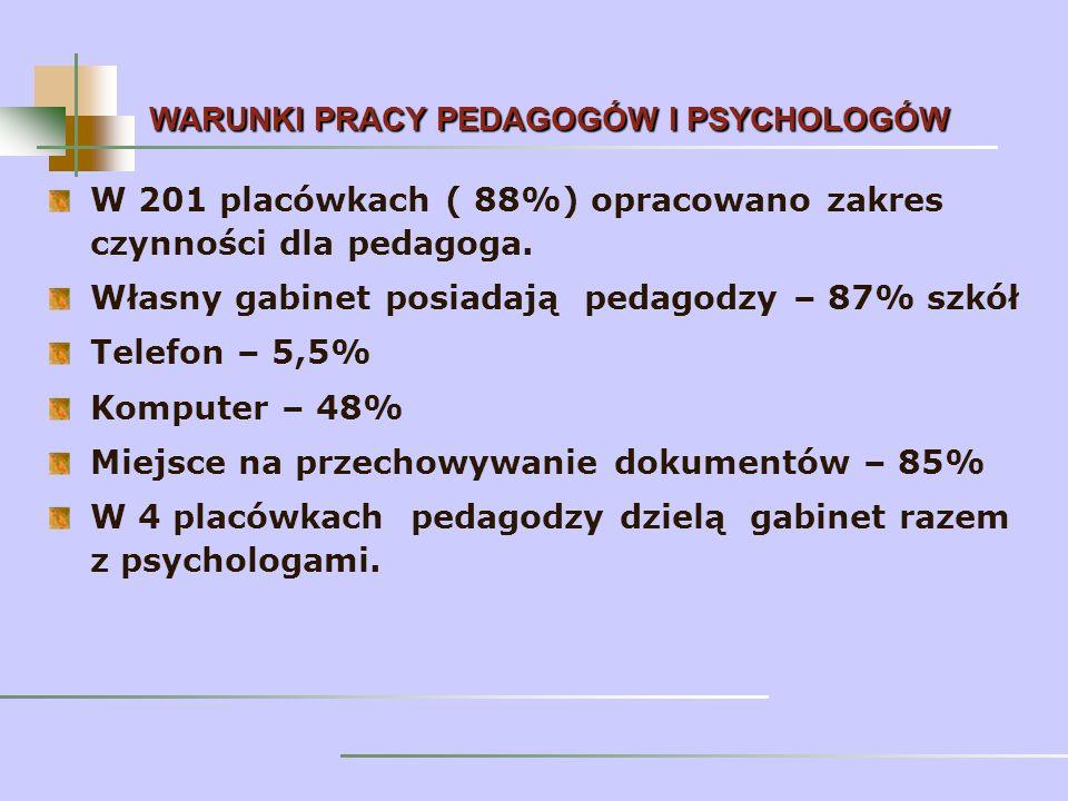 W 201 placówkach ( 88%) opracowano zakres czynności dla pedagoga.