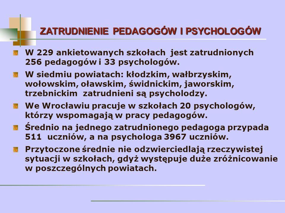 W 229 ankietowanych szkołach jest zatrudnionych 256 pedagogów i 33 psychologów.