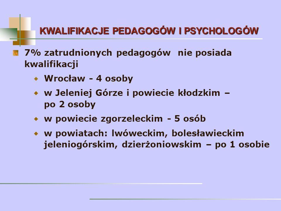 7% zatrudnionych pedagogów nie posiada kwalifikacji Wrocław - 4 osoby w Jeleniej Górze i powiecie kłodzkim – po 2 osoby w powiecie zgorzeleckim - 5 osób w powiatach: lwóweckim, bolesławieckim jeleniogórskim, dzierżoniowskim – po 1 osobie KWALIFIKACJE PEDAGOGÓW I PSYCHOLOGÓW