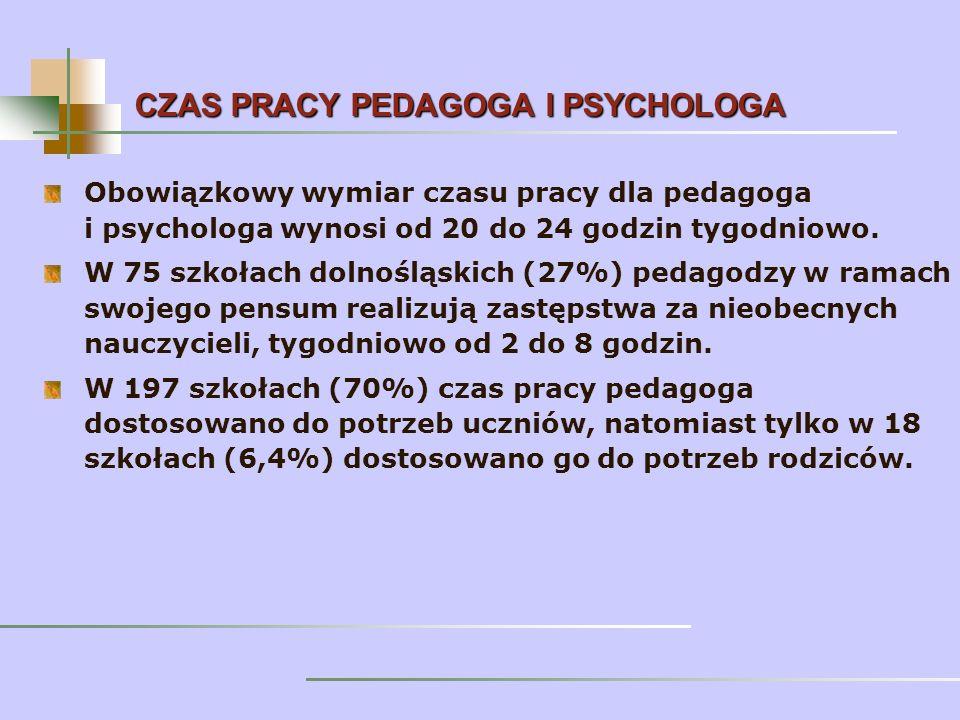 Obowiązkowy wymiar czasu pracy dla pedagoga i psychologa wynosi od 20 do 24 godzin tygodniowo.