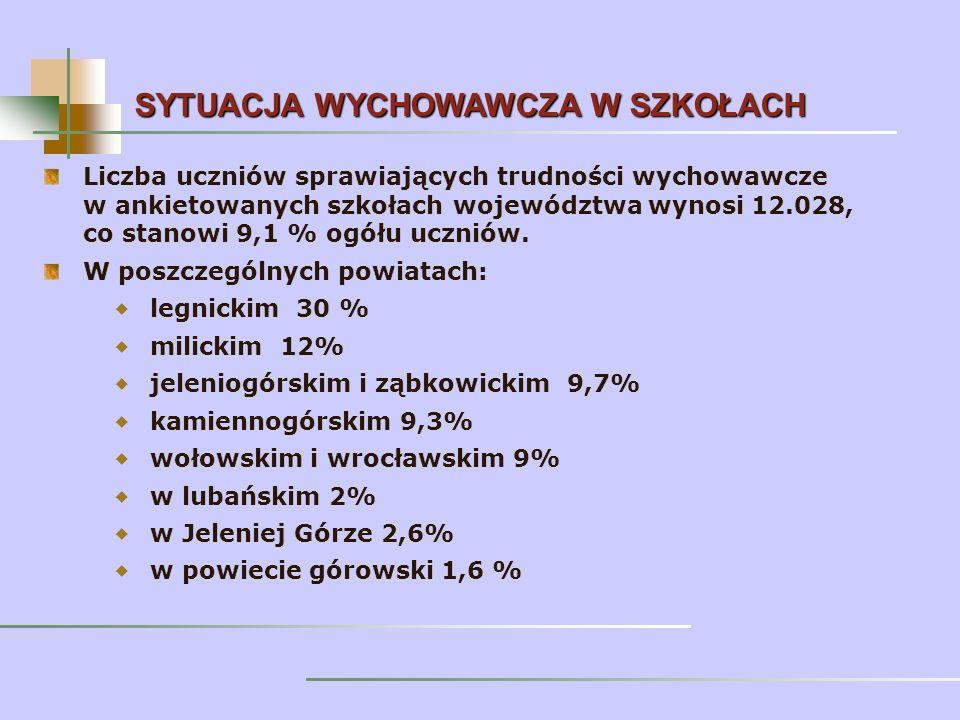 Liczba uczniów sprawiających trudności wychowawcze w ankietowanych szkołach województwa wynosi 12.028, co stanowi 9,1 % ogółu uczniów.