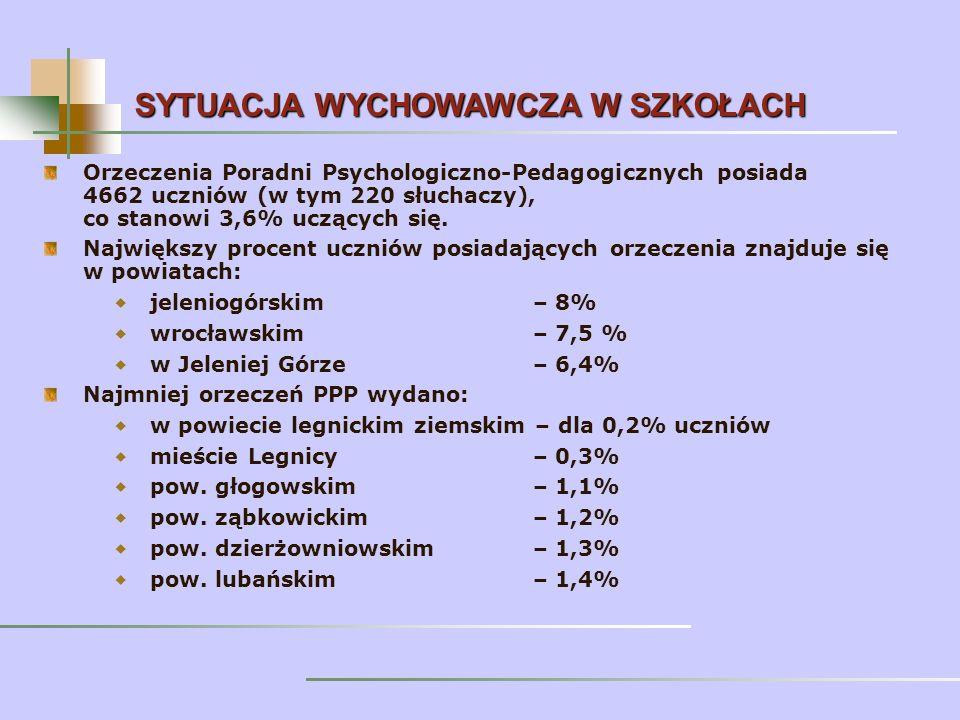 Orzeczenia Poradni Psychologiczno-Pedagogicznych posiada 4662 uczniów (w tym 220 słuchaczy), co stanowi 3,6% uczących się.