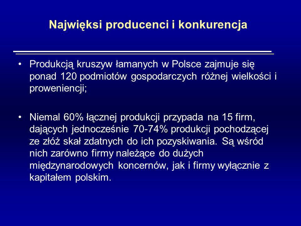 Najwięksi producenci i konkurencja Produkcją kruszyw łamanych w Polsce zajmuje się ponad 120 podmiotów gospodarczych różnej wielkości i proweniencji; Niemal 60% łącznej produkcji przypada na 15 firm, dających jednocześnie 70-74% produkcji pochodzącej ze złóż skał zdatnych do ich pozyskiwania.