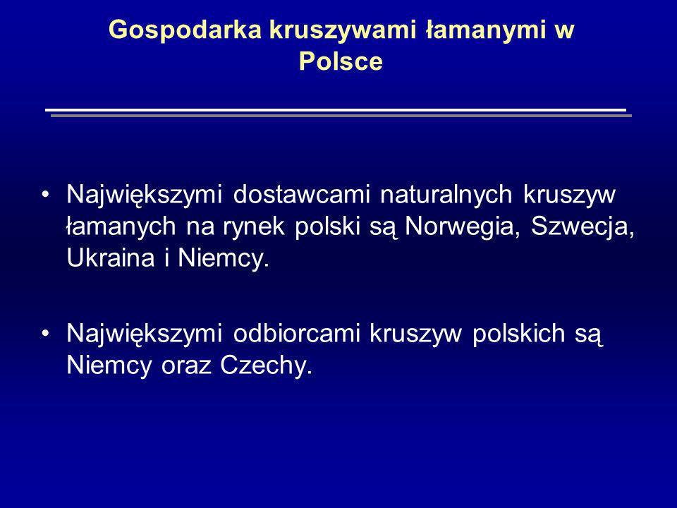 Gospodarka kruszywami łamanymi w Polsce Największymi dostawcami naturalnych kruszyw łamanych na rynek polski są Norwegia, Szwecja, Ukraina i Niemcy.
