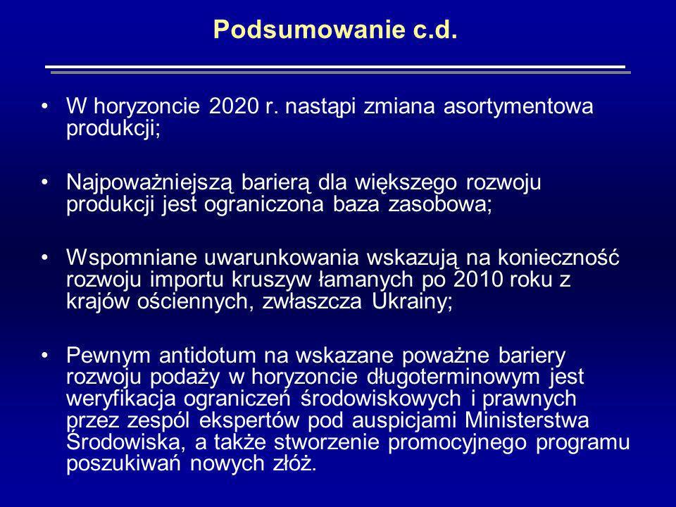 Podsumowanie c.d.W horyzoncie 2020 r.