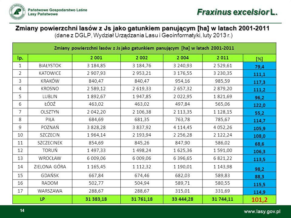 14 Zmiany powierzchni lasów z Js jako gatunkiem panującym [ha] w latach 2001-2011 Zmiany powierzchni lasów z Js jako gatunkiem panującym [ha] w latach