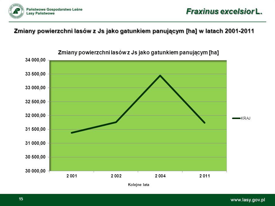 15 Fraxinus excelsior L. Kolejne lata Zmiany powierzchni lasów z Js jako gatunkiem panującym [ha] w latach 2001-2011