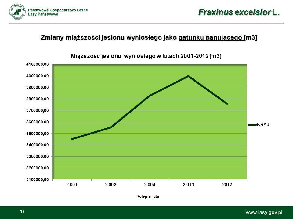 17 Zmiany miąższości jesionu wyniosłego jako gatunku panującego [m3] Fraxinus excelsior L. Kolejne lata