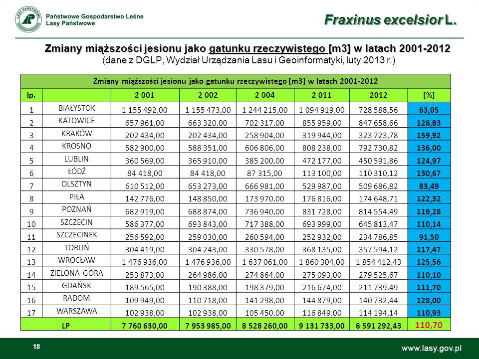 18 Zmiany miąższości jesionu jako gatunku rzeczywistego [m3] w latach 2001-2012 Zmiany miąższości jesionu jako gatunku rzeczywistego [m3] w latach 2001-2012 (dane z DGLP, Wydział Urządzania Lasu i Geoinformatyki, luty 2013 r.) Fraxinus excelsior L.