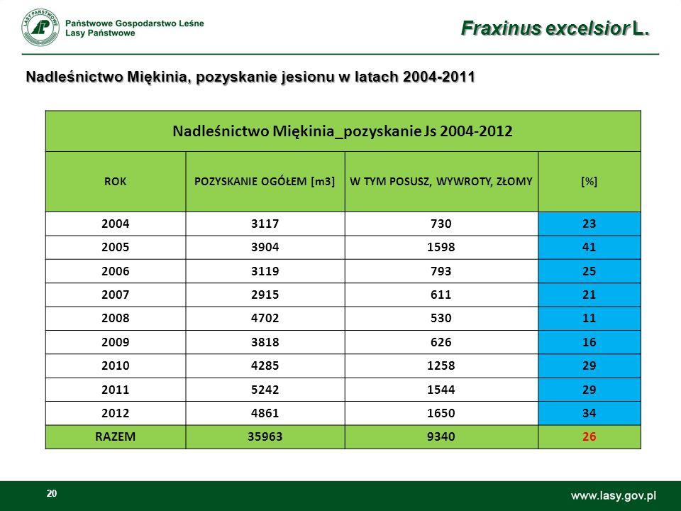 20 Nadleśnictwo Miękinia, pozyskanie jesionu w latach 2004-2011 Nadleśnictwo Miękinia_pozyskanie Js 2004-2012 ROKPOZYSKANIE OGÓŁEM [m3]W TYM POSUSZ, W