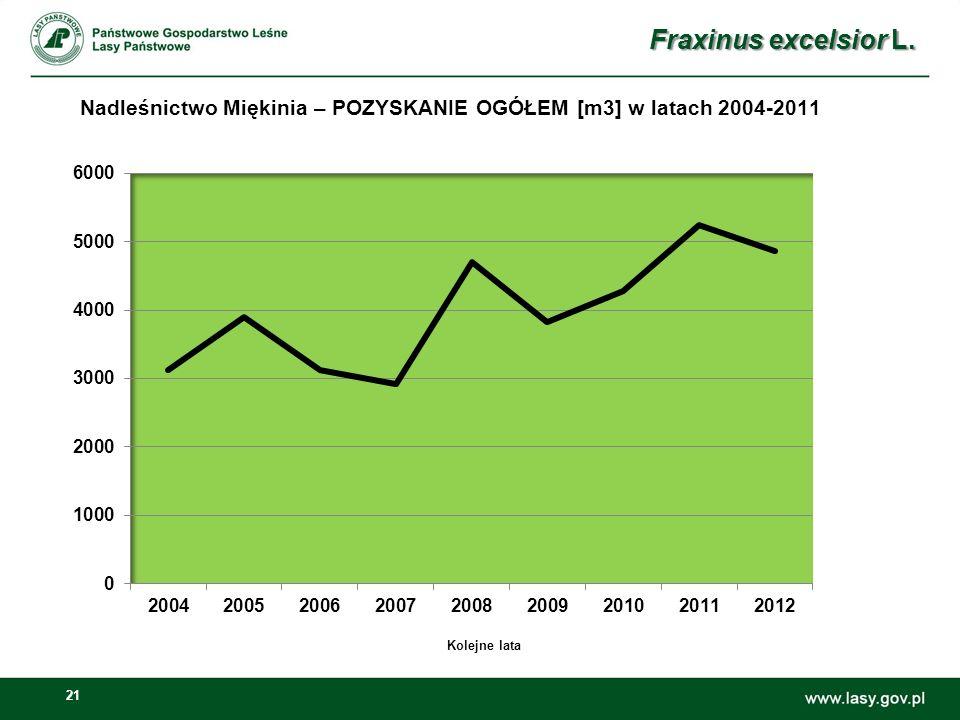 21 Nadleśnictwo Miękinia – POZYSKANIE OGÓŁEM [m3] w latach 2004-2011 Fraxinus excelsior L. Kolejne lata