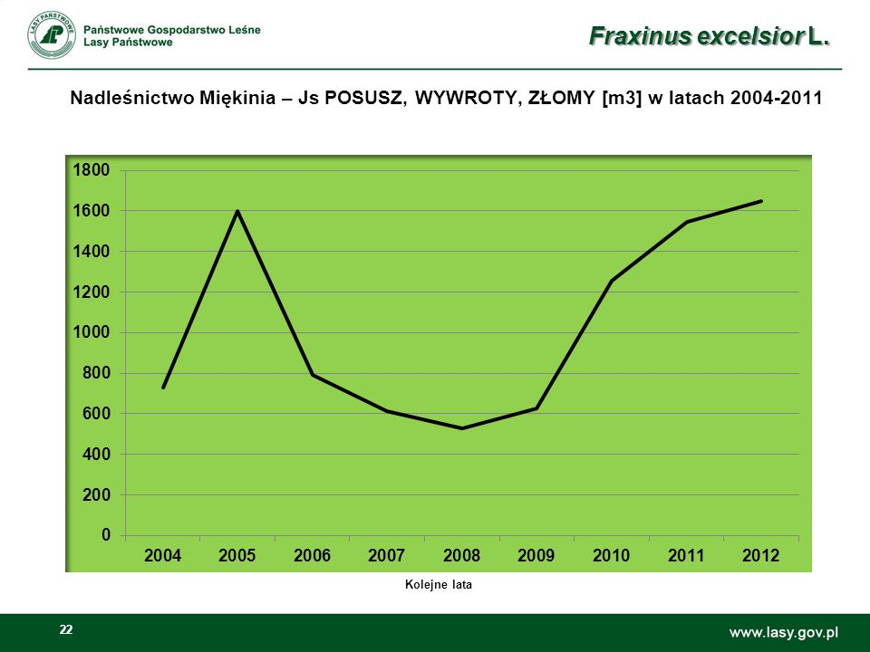 22 Nadleśnictwo Miękinia – Js POSUSZ, WYWROTY, ZŁOMY [m3] w latach 2004-2011 Fraxinus excelsior L. Kolejne lata